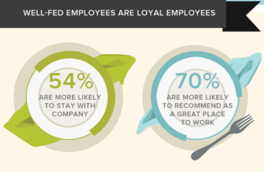 Well fed employees are happy employees! (Statistics and image via Entrepreneur Magazine)
